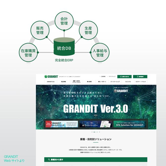 グランディットのブランド調査、ブランド分析1